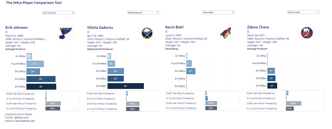 defensive defender comparions